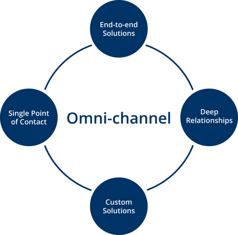 Effentiicorp - Omni-Channel Digital Commerce